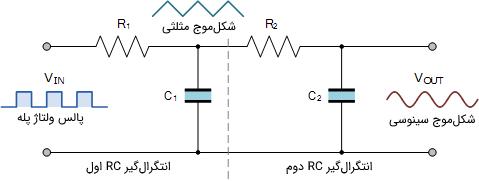 انتگرالگیر RC سینوسی