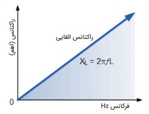 رابطه راکتانس با فرکانس