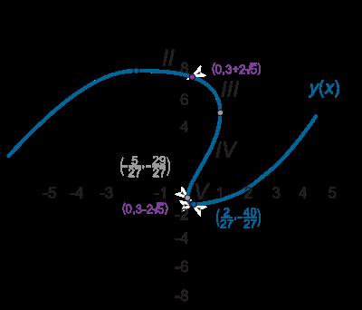 شکل ۱۱ (ب)