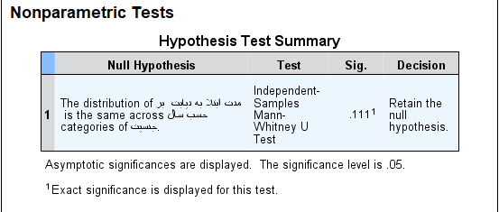 two independent sample tests spss summary