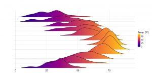 رسم تابع چگالی احتمال دو بعدی با پایتون — راهنمای کاربردی