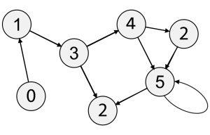 برنامه تشخیص وجود دور در گراف جهت دار — راهنمای کاربردی