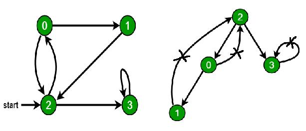 برنامه تشخیص وجود دور در گراف جهت دار