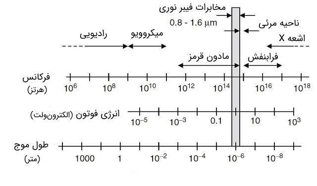 طیف الکترومغناطیسی - انرژی فوتون