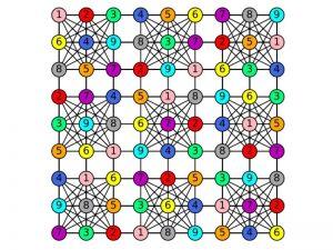رنگ آمیزی گراف به روش حریصانه — به زبان ساده