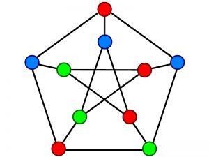 حل مساله رنگ آمیزی گراف با الگوریتم پس گرد — به زبان ساده