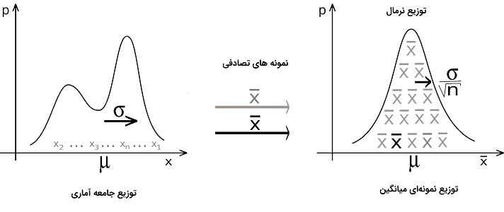 Illustration Central Theorem