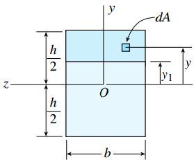 موقعیت المان سطح dA بر روی المان mm1p1p در مقطع عرضی تیر