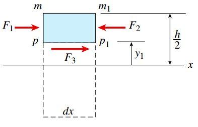 نمودار جسم آزاد المان mm1p1p با در نظر گرفتن تمام نیروهای افقی