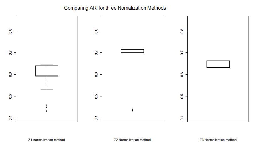 ari comparing