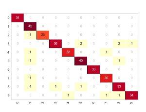 ماتریس درهم ریختگی (Confusion Matrix) — از صفر تا صد
