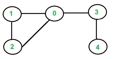 برنامه بررسی وجود دور در گراف بدون جهت