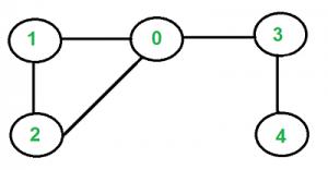 برنامه تشخیص درخت بودن یک گراف -- راهنمای کاربردی