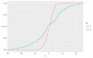 تابع توزیع تجربی در آمار — به زبان ساده