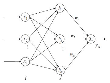ساختار شبکه عصبی RBF