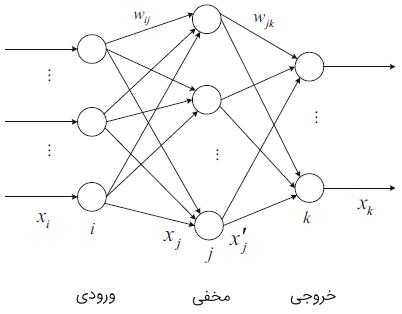 ساختار شبکه عصبی پسانتشار