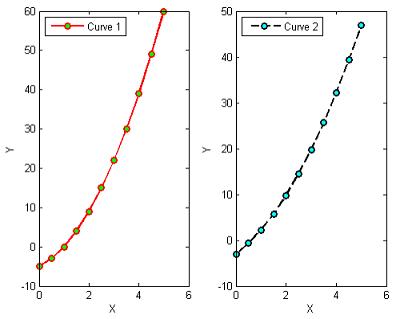 دو نمودار در یک شکل