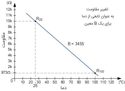 منحنی مقاومت بر حسب دما