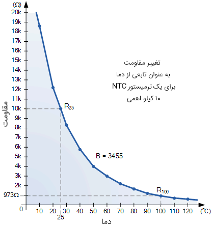 منحنی مشخصه ترمیستور NTC