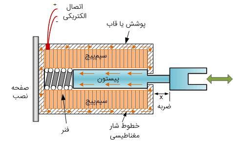 ساختار یک سلونوئید خطی جذبی