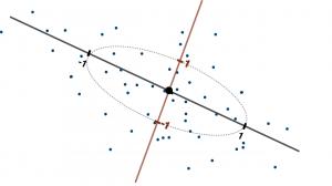 تشخیص داده پرت با فاصله ماهالانوبیس — پیاده سازی در پایتون