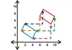 انتقال محورها — به زبان ساده