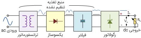 ساختار منبع تغذیه