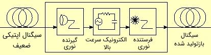 مدار بازسازی سیگنال