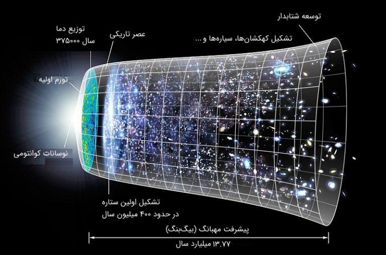 تبخیر سیاهچاله