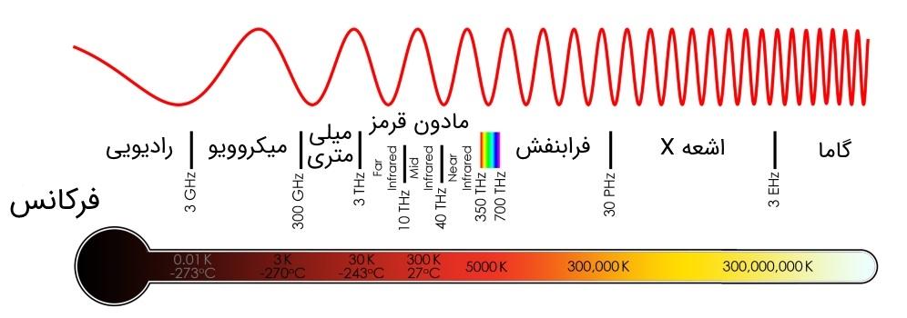 دمای طیف الکترومغناطیسی