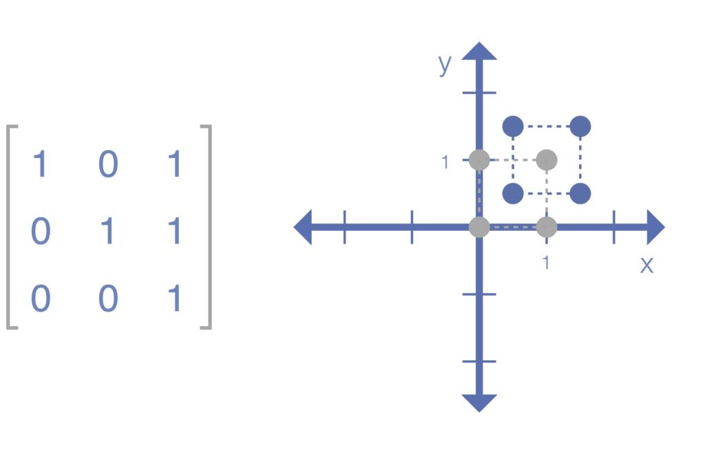 ماتریس تبدیل — از صفر تا صد