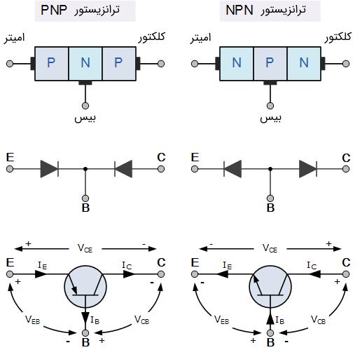 ساختار ترانزیستور دوقطبی