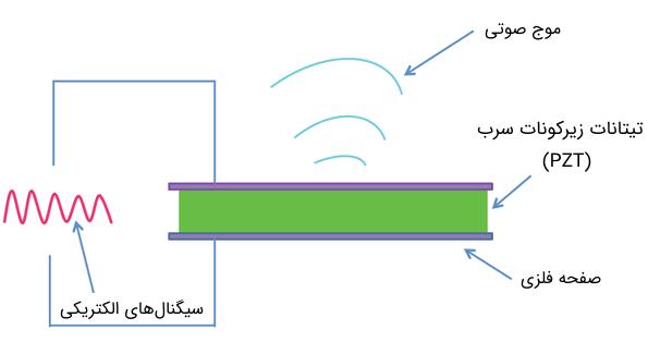 اثر پیزوالکتریک معکوس