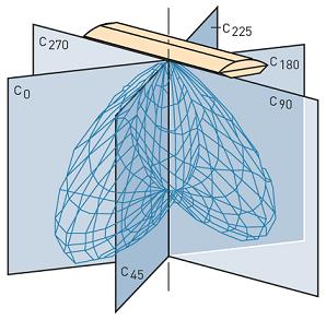 منحنی توزیع شدت نور