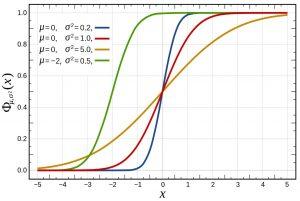 توزیع تجمعی — به زبان ساده