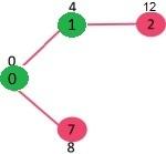 الگوریتم دایجسترا (Dijkstra)