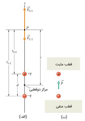 دوقطبی الکتریکی