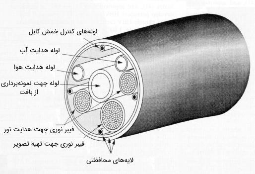 کابل اندوسکوپی