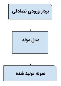 شبکه های مولد تخاصمی (Generative Adversarial Networks)