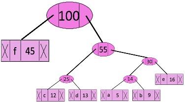 الگوریتم هافمن (Huffman Coding)