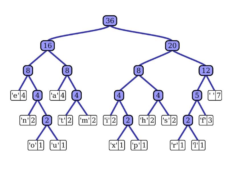 الگوریتم هافمن (Huffman Coding) — به زبان ساده