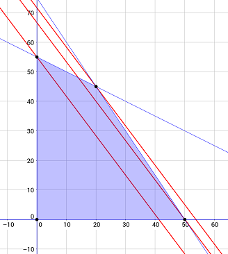 نمودار خطوط