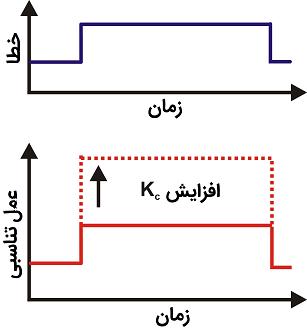 عمل کنترل تناسبی