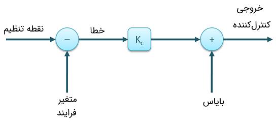 الگوریتم کنترلکننده فقط تناسبی