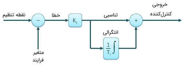 الگوریتم کنترلکننده PI