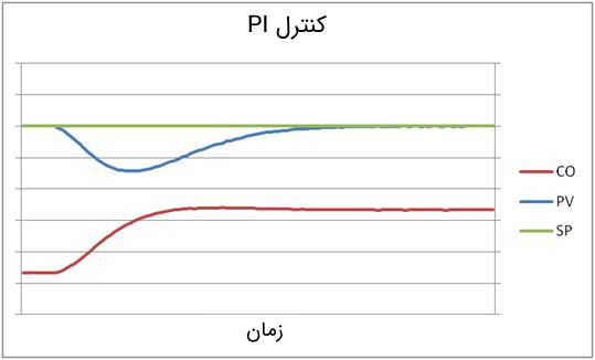 پاسخ کنترلکننده PI به یک اغتشاش