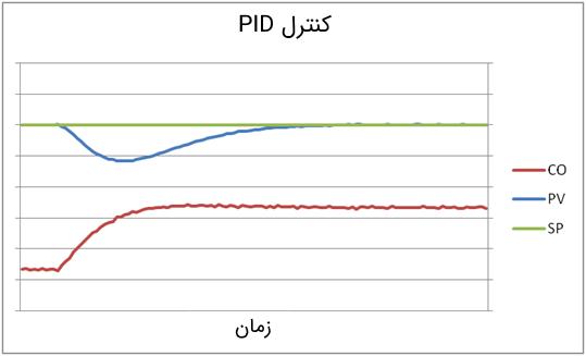 پاسخ کنترلکننده PID به یک اغتشاش