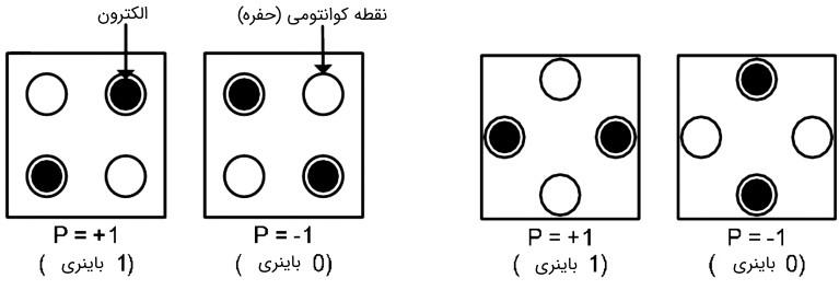 سلول کوانتوم دات