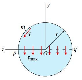 مقطع عرضی یک تیر دایرهای