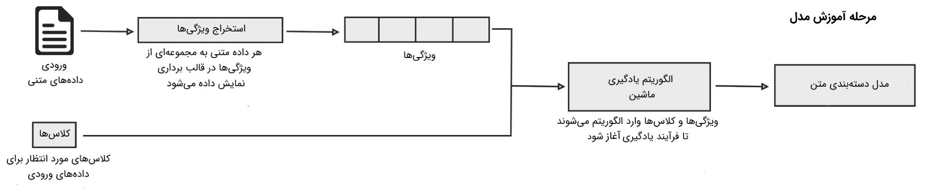 روش های متن کاوی (Text mining Methods)